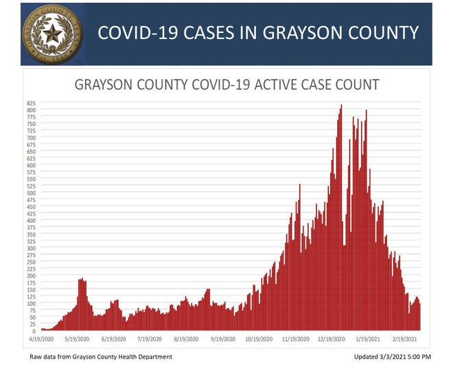 Grayson County's active COVID-19 case chart for Wednesday