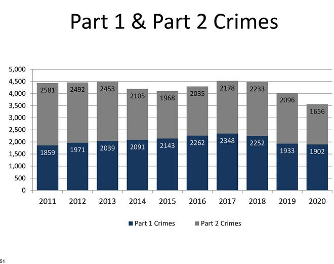 This graphic from the Leavenworth Police Department's annual report illustrates the number of crimes reported to the department between 2011 and 2020. The graphic categorizes crimes as Part 1 crimes and Part 2 crimes. Part 1 crimes are murder, rape, robbery, assault, burglary and theft. Part 2 crimes are all other crimes.