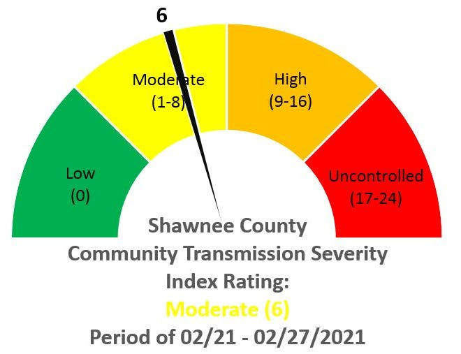 Shawnee County's COVID-19 scorecard dropped seven points.