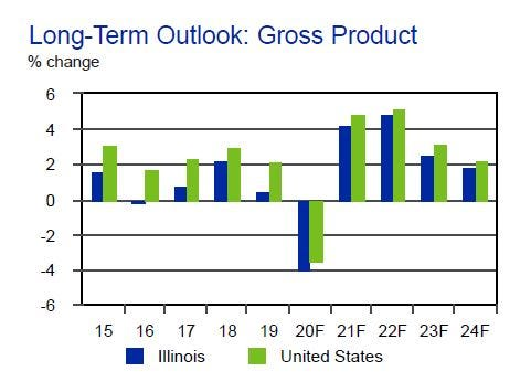 A graphic from the Commission on Government Forecasting and Accountability's February 2021 economic forecast shows the rate of growth for the state's gross domestic product compared to that of the U.S.