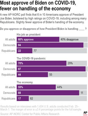 A new AP-NORC poll finds that 6 in 10 Americans approve of President Joe Biden, bolstered by high ratings on COVID-19, including among many Republicans. Slightly fewer approve of Biden's handling of the economy.
