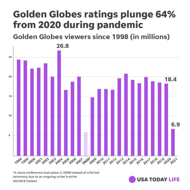 Almost all awards shows are down substantially in viewership, but the Globes rating drop is steeper.
