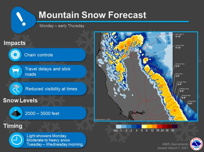 Weather forecasters are predicting snow as low as 1,500 to 2,000 feet in elevation this week in the North State.