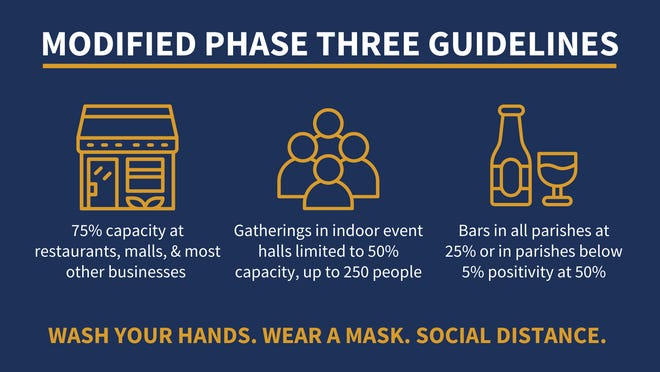 Gov. John Bel Edwards released this graphic to show Phase 3 guidelines