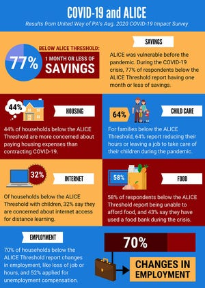 """Households below the ALICE Threshold (44%) reported that they were more concerned about housing expenses than contracting COVID-19. """"Other top concerns include child care and remote learning, and mental health."""""""