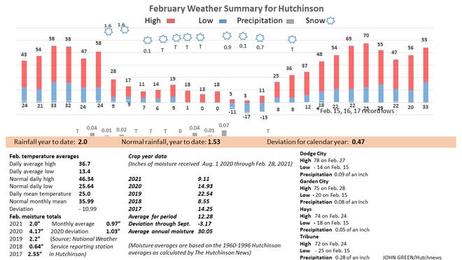 February 2021 weather graphic