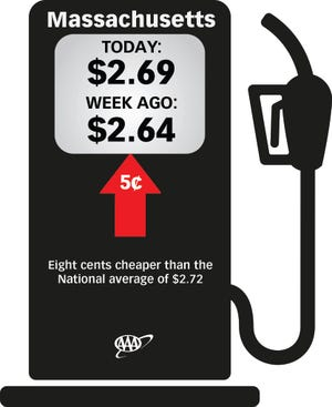 The average price for a gallon of regular unleaded gasoline bought in Massachusetts is now $2.69, up 5 cents in the past week.