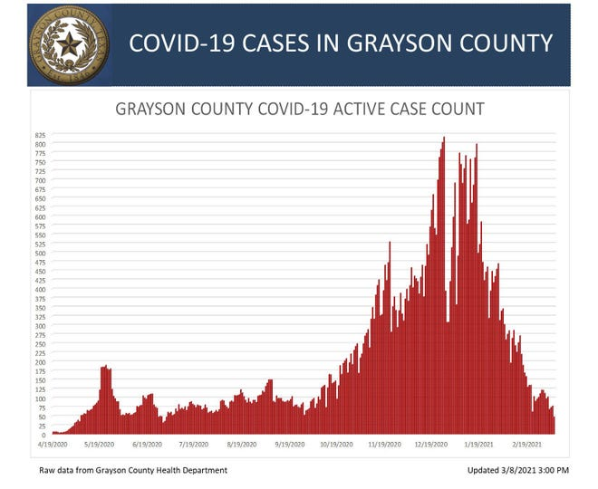 Grayson County's weekend and Monday COVID-19 numbers show that the active case count has fallen below 50 in the county.