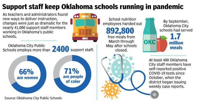 A look at school support staff contributions to Oklahoma City Public Schools by the numbers