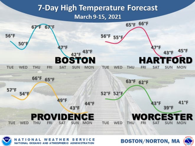 The temperature starts a warming trend Tuesday before retreating to cooler temperatures over the weekend.