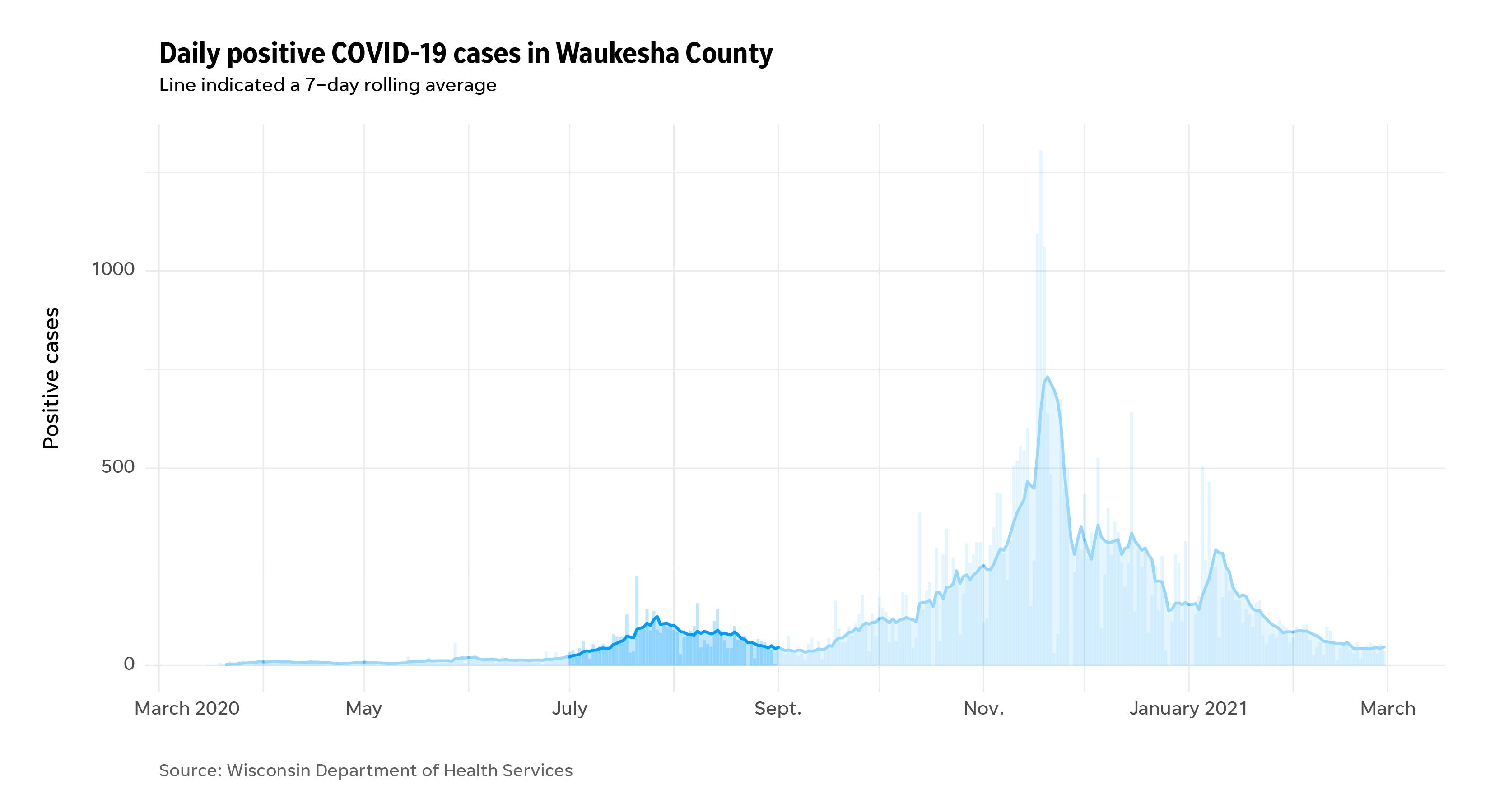 Waukesha cases during the pandemic highlighting an early spike in July.