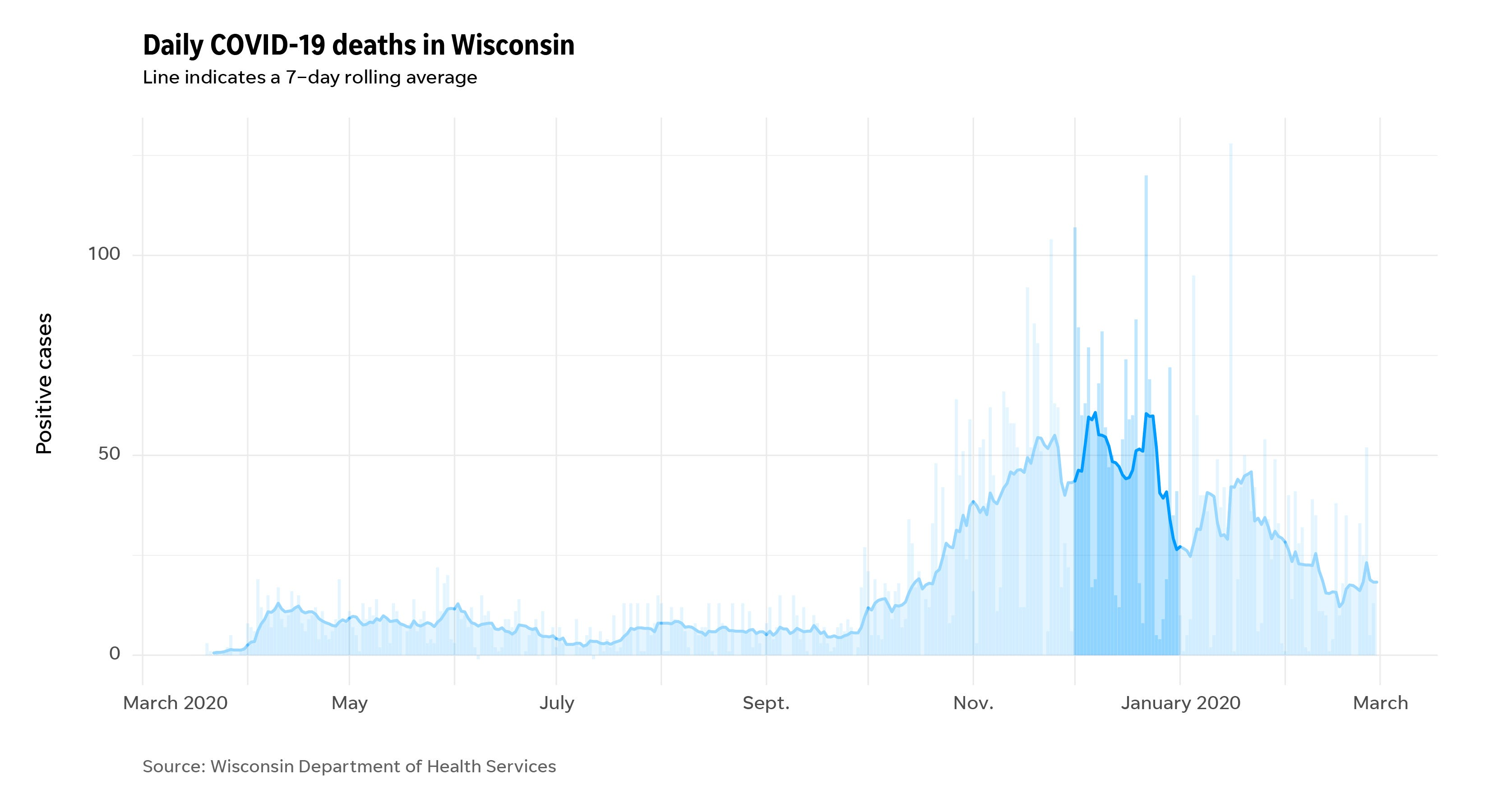 Deaths in Wisconsin from COVID-19 during the pandemic highlighting the month of December.