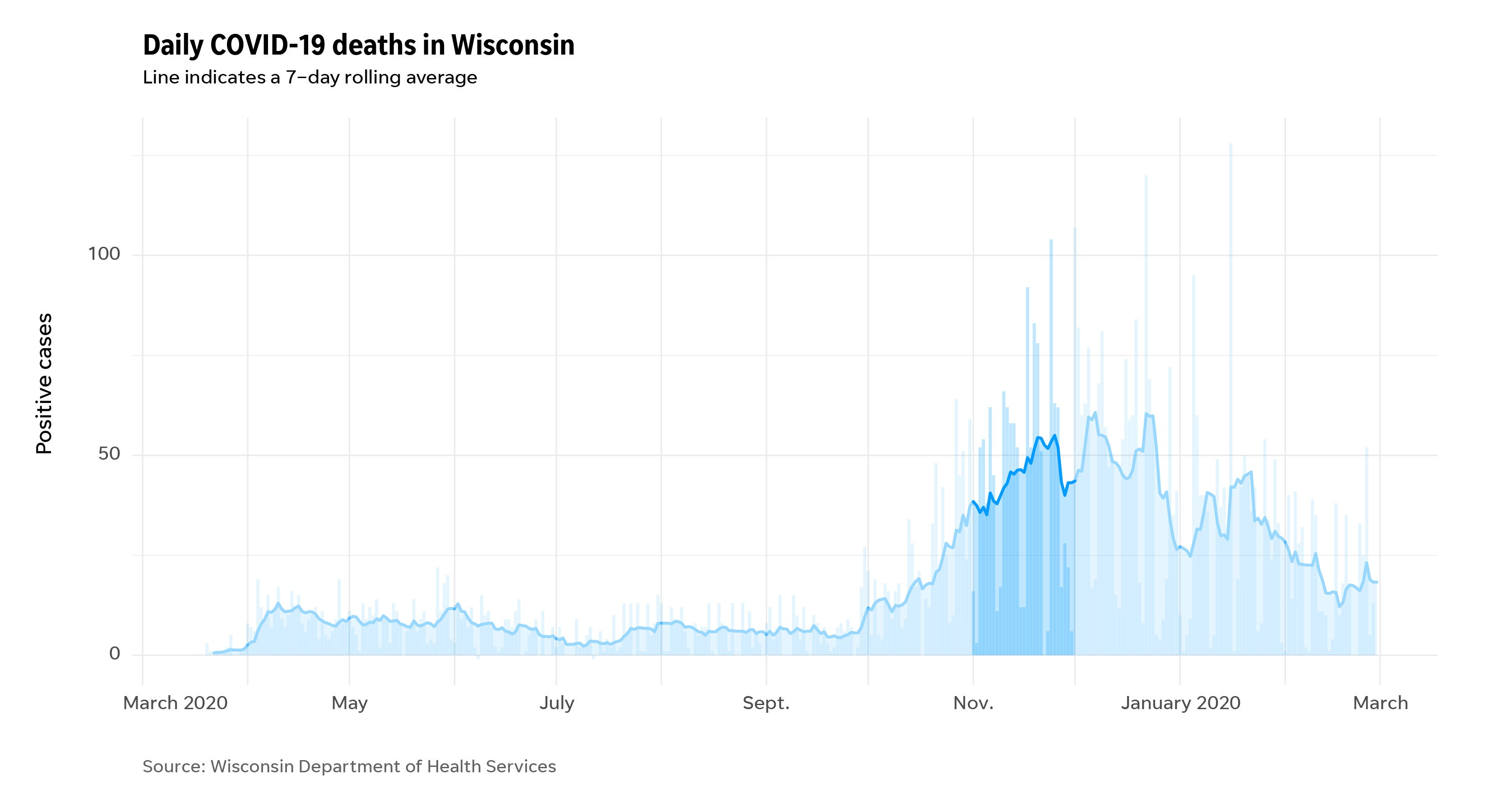Deaths in Wisconsin during the COVID-19 pandemic highlighting the month of November.