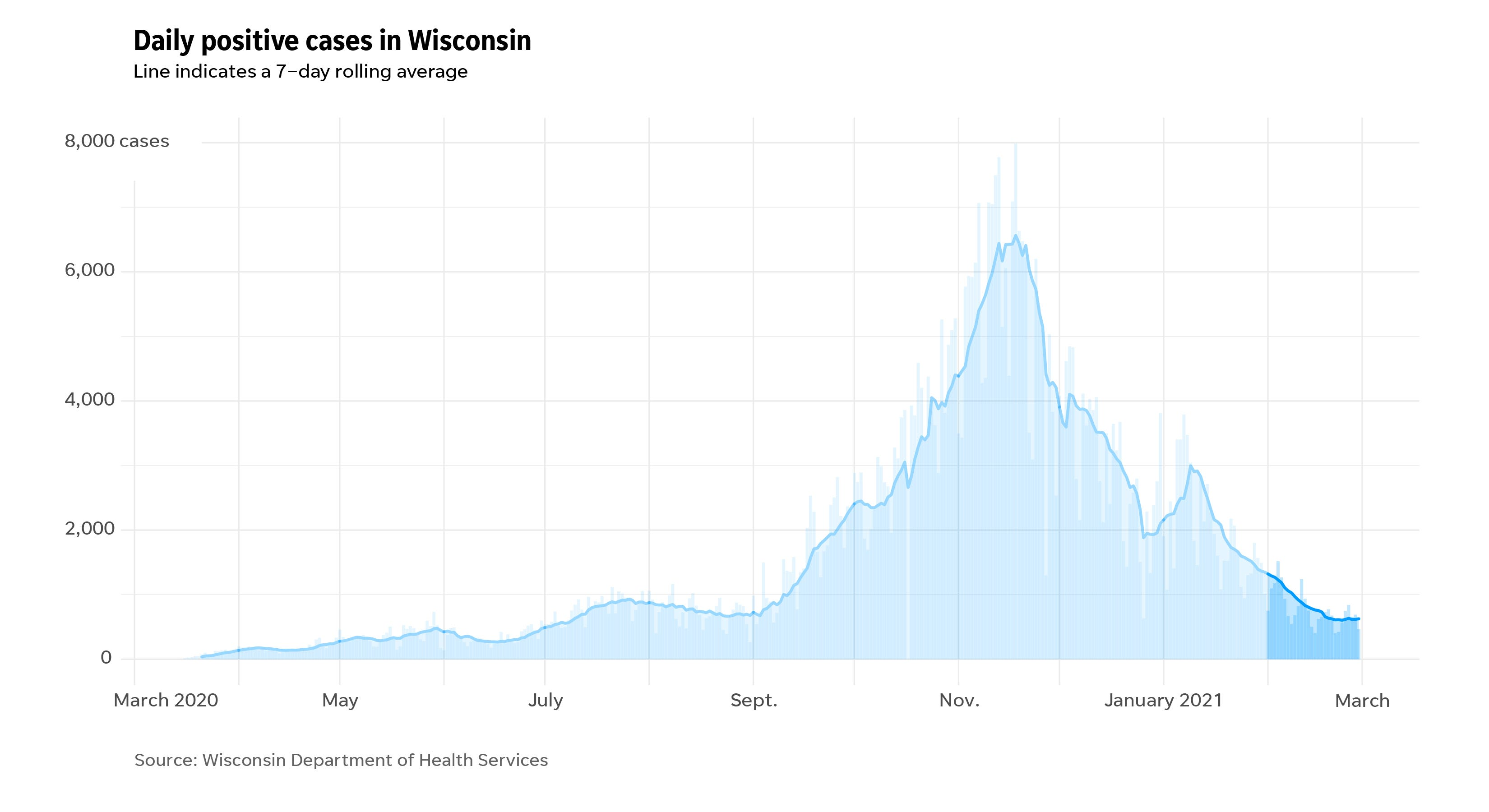COVID-19 daily cases in Wisconsin since the start of the pandemic highlighting February 2021.
