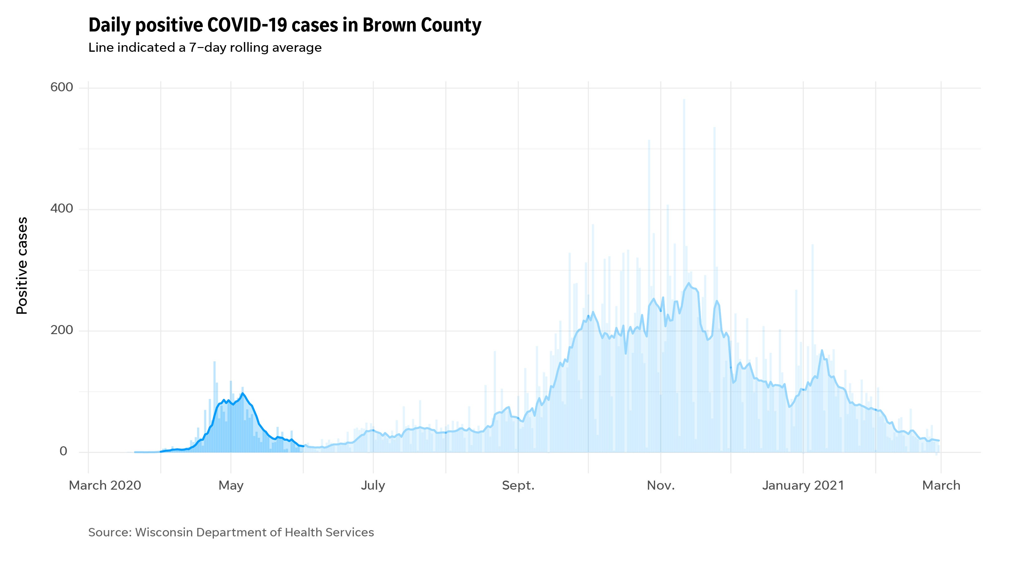 Brown county COVID-19 cases during the pandemic highlighting an early spike in April and May.