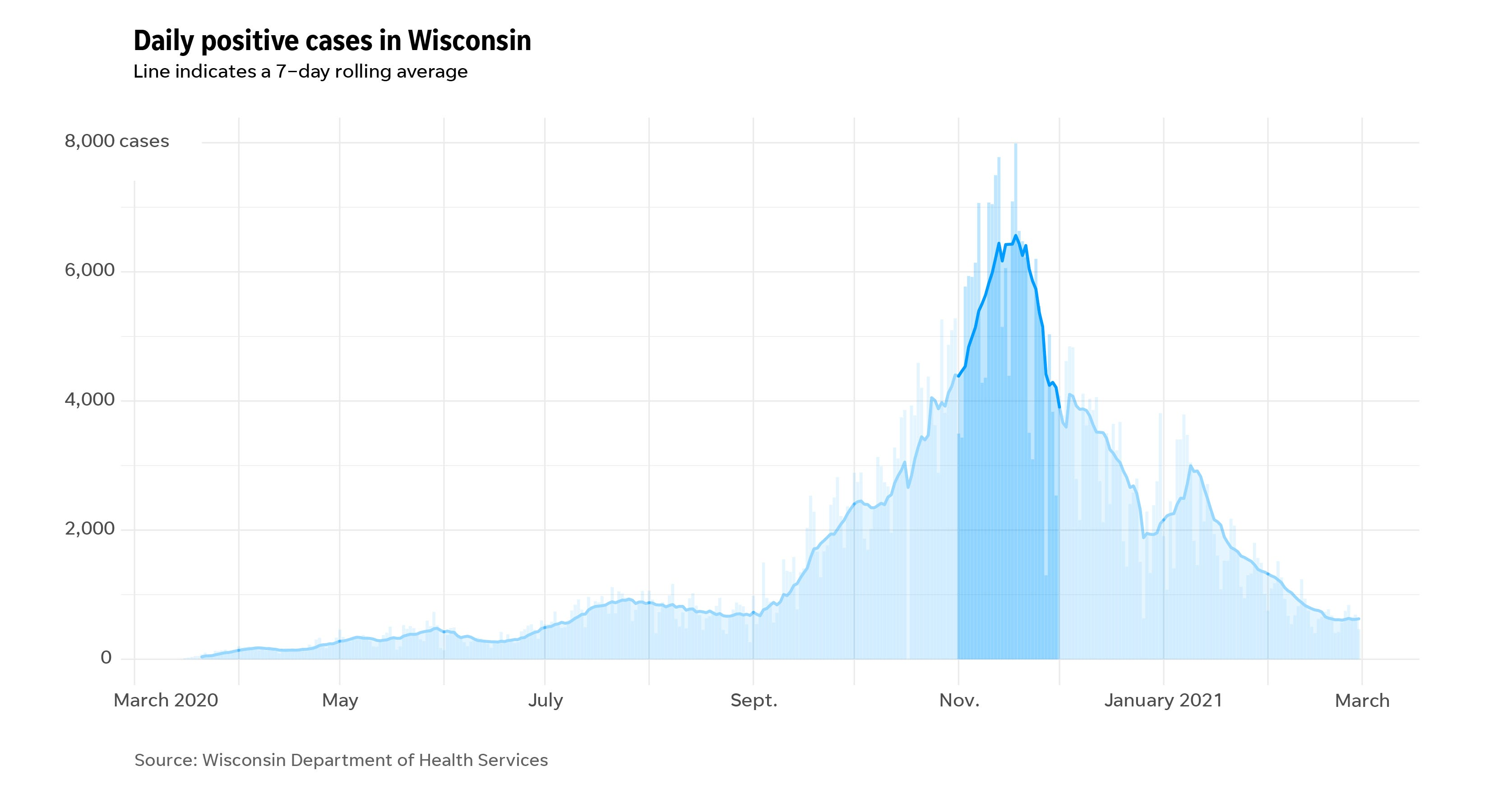 Daily cases in Wisconsin throughout the COVID-19 pandemic highlighting the month of November.
