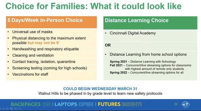 Cincinnati Public Schools administrators presented a plan Wednesday that includes two options for district families: 5-day in-person learning and distanced learning.