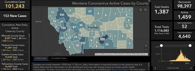 The state reported 152 new cases of COVID-19 on Wednesday bringing the state to 101,243 cumulative cases, 1,459 of which remain active.