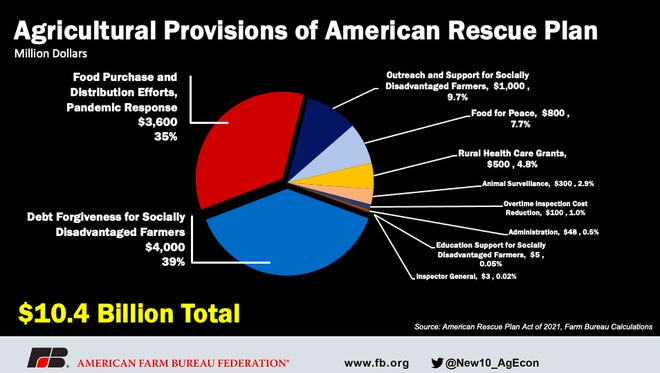Agricultural and nutrition provisions of the American Rescue Plan Act of 2021 are estimated at $22.7 billion.