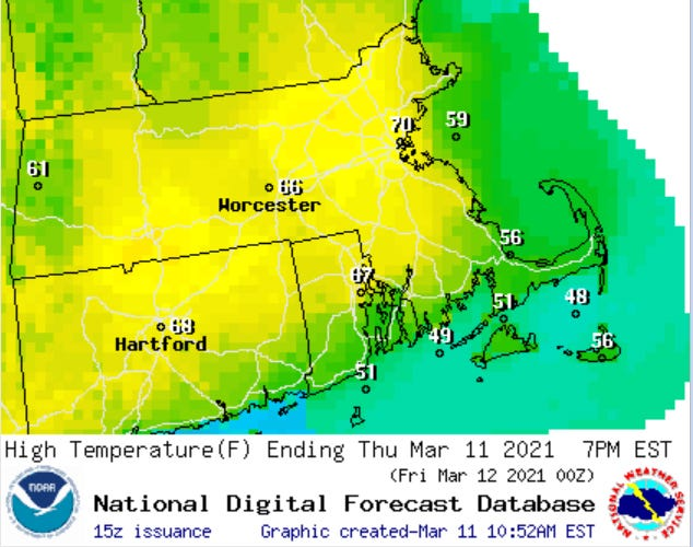 Near record high temperatures in the upper 60s to near 70 are forecast away from the south coast this afternoon.
