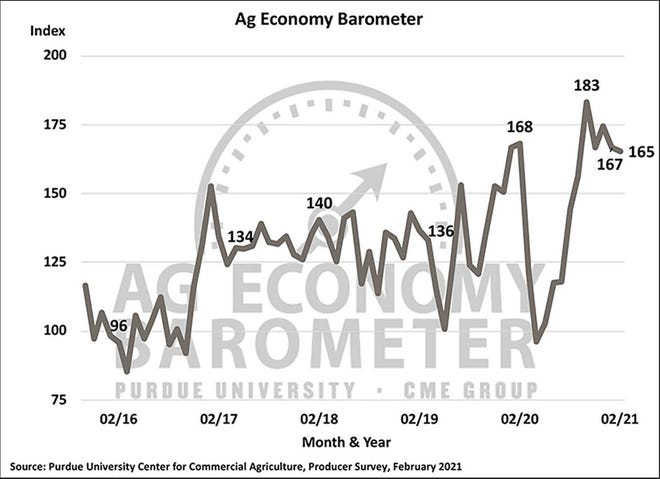 While the overall reading for the Ag Economy Barometer changed very little compared to January, down 2 points to a reading of 165 in February; the Index of Current Conditions remained near its all-time high at a reading of 200.