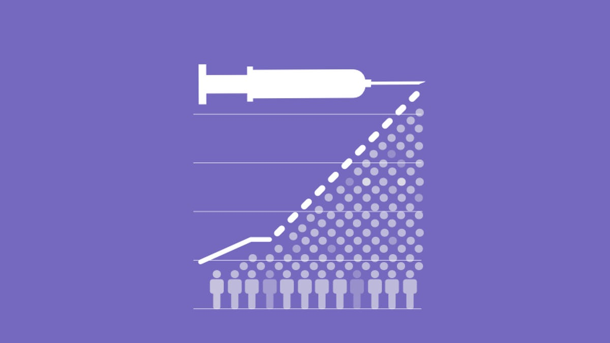When will everyone be vaccinated for COVID-19? Here's how the vaccine rollout is going