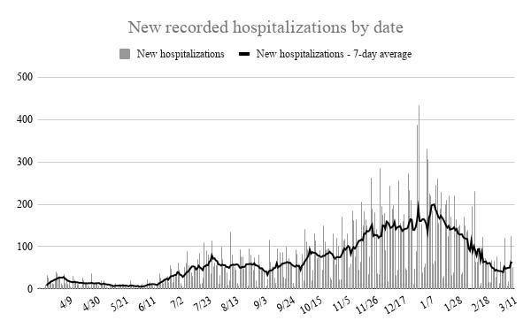 The seven-day average of new hospitalization for COVID-19 started to climb this week in Oklahoma for the first time since a January surge.