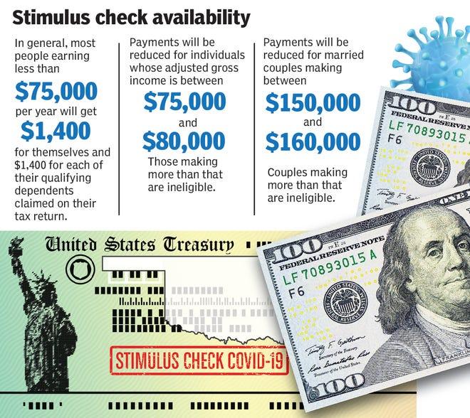 Stimulus check eligibility graphic.