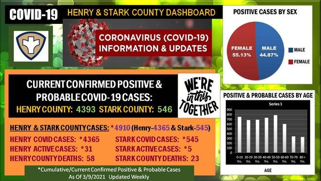 Henry Stark County Positive, Cumulative cases