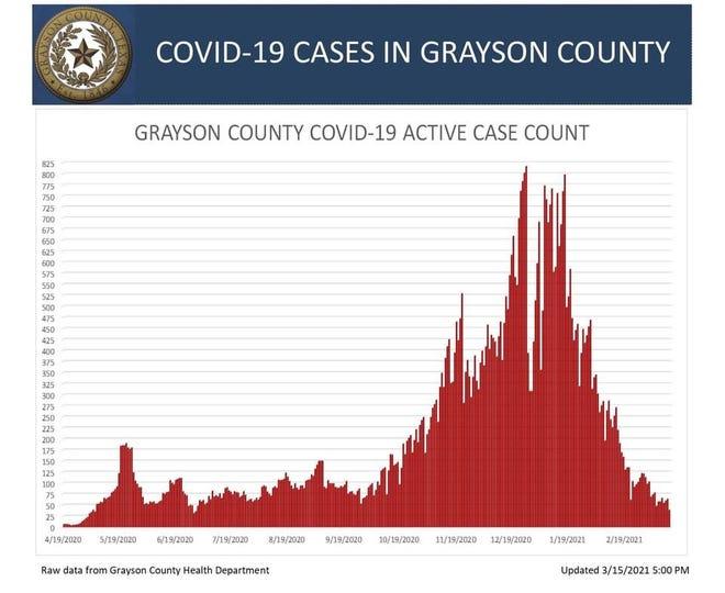 Grayson County's active COVID-19 case chart
