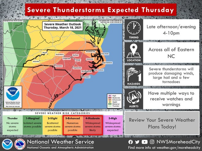 Severe weather, including widespread damaging winds and isolated tornadoes, is expected across Eastern North Carolina on Thursday, according to the latest forecast from the National Weather Service in Morehead.