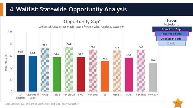 A slide from a presentation made to the Massachusetts Board of Elementary and Secondary Education on Feb. 22, 2021 laying out disparities in admission rates for the state's vocational technical high schools.