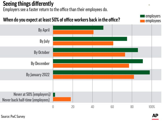 Employers see a faster return to the office than their employees do.