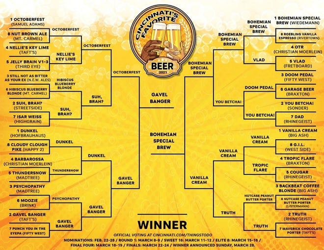 Cincinnati's Favorite Beer 2021 bracket showing the final matchup.