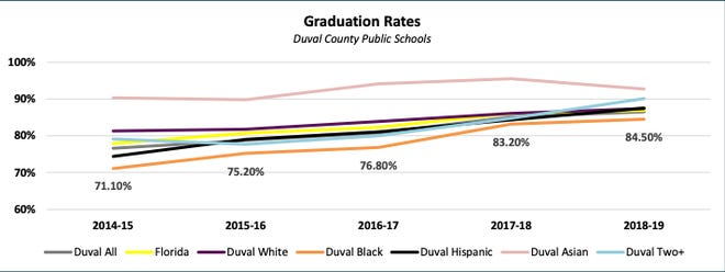 An infographic showing graduation rates among race in Duval County compared to the county and state average.