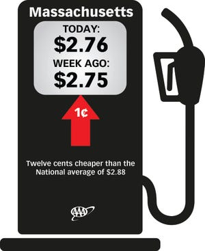 The average price for a gallon of regular unleaded gas sold in Massachusetts is now $2.76, according to AAA Northeast.