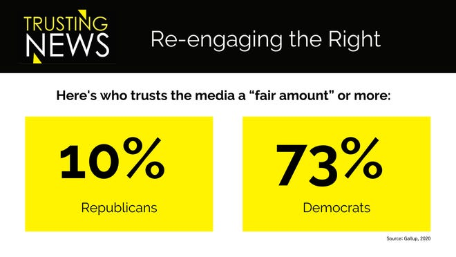 Trusting News's Re-engaging the Right.