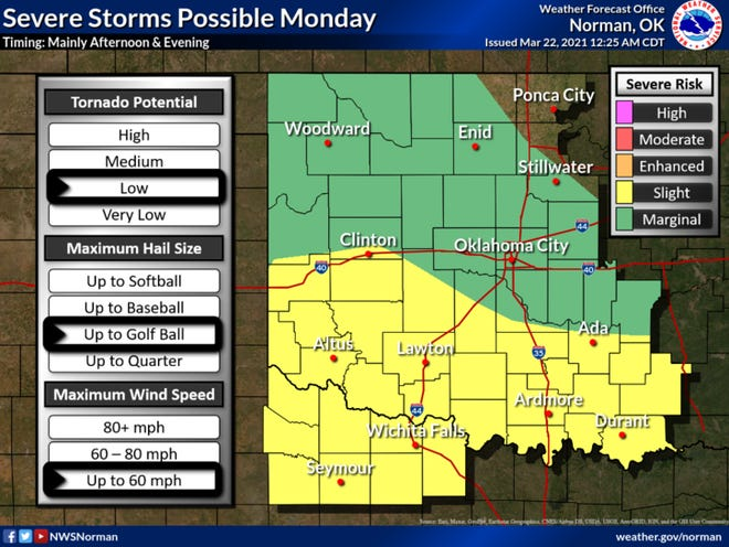 Thunderstorms are forecast to develop along a dryline over the eastern Texas Panhandle on Monday afternoon and proceed across western Oklahoma and western north TX during the late afternoon hours. A few of these storms may be severe with large hail and damaging wind gusts the main threats. Storms are then forecast to grow into a squall line before reaching central Oklahoma during the evening/overnight hours.