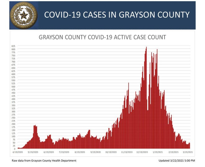 Grayson County  COVID-19 weekend report