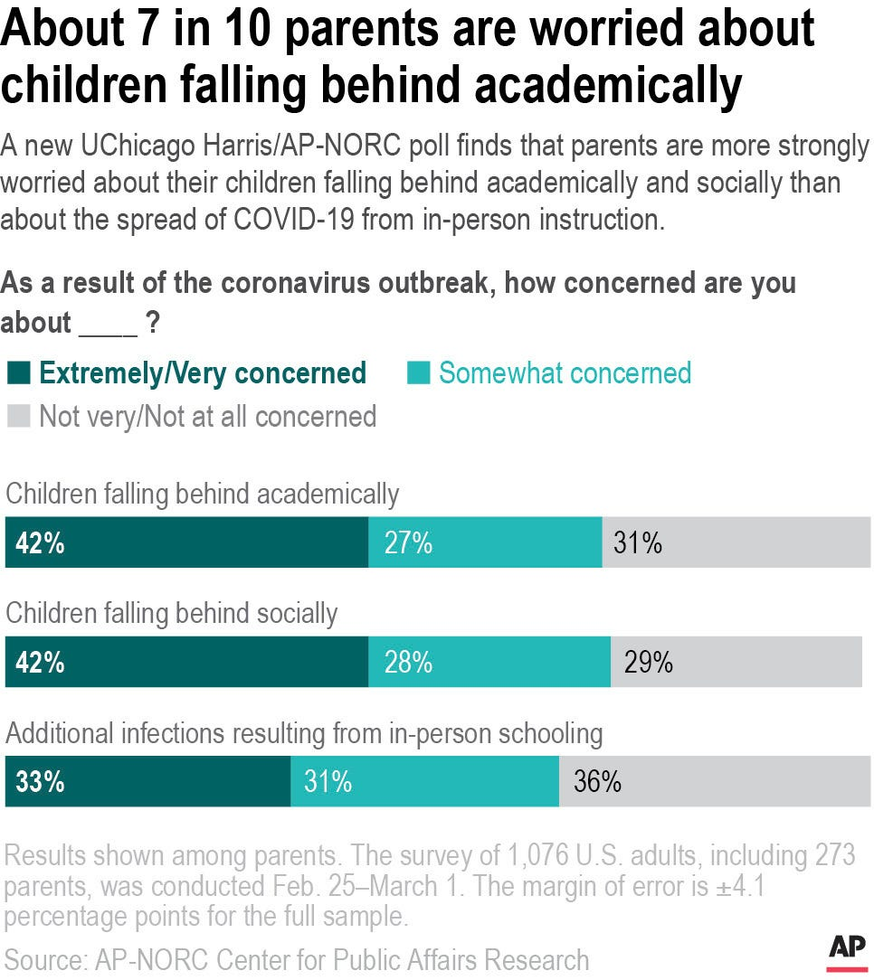 Poll: Learning setbacks a top concern for parents 3