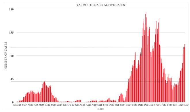 This chart shows the number of active cases daily in Yarmouth since the beginning of the coronavirus pandemic.