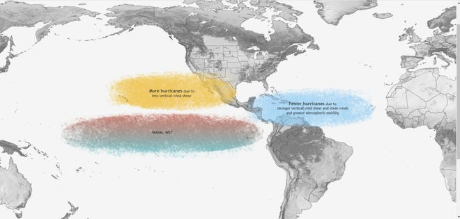 During El Niño years there is stronger vertical wind shear in the Atlantic basin, which often leads to fewer hurricanes. Credit: NOAA