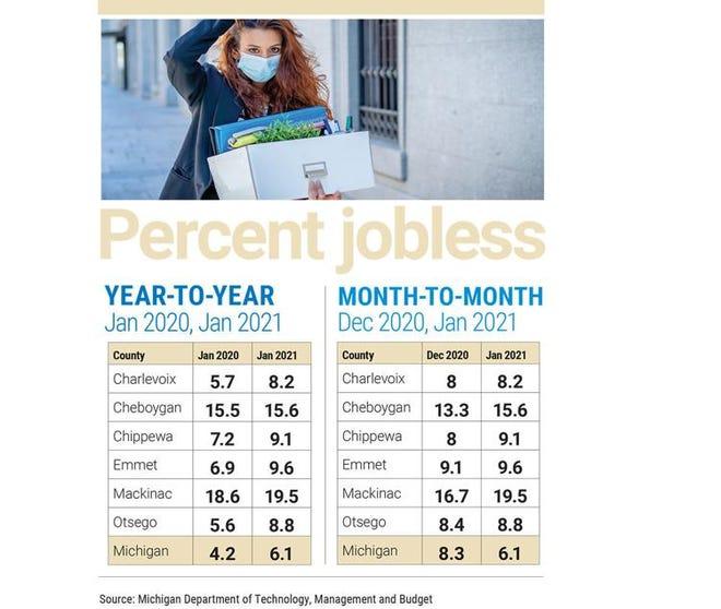 Percent jobless