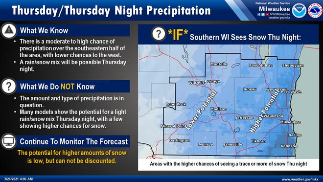 Forecasters are watching a storm that, if everything comes together just right, could drop some snow on southern Wisconsin by Friday morning.