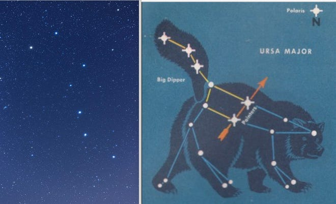 The Big Dipper. Beginning at top left, rounding the bowl and down the handle are the stars Dubhe, Merak, Phecda, Megrez, Alioth, Mizar and Alkaid. All except Duhbe and Alkaid are part of the Ursa Major Moving Group, stars with a common origin, age, speed and motion. (Photo by BreakdownDiode; creativecommons.org/licenses/by-sa/4.0/deed.en). The chart at right shows Ursa Major, the Big Bear (http://pachamamatrust.org