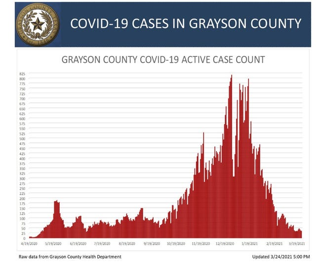 Grayson County's death toll due to COVID-19 increased again on Wednesday by two to 357.