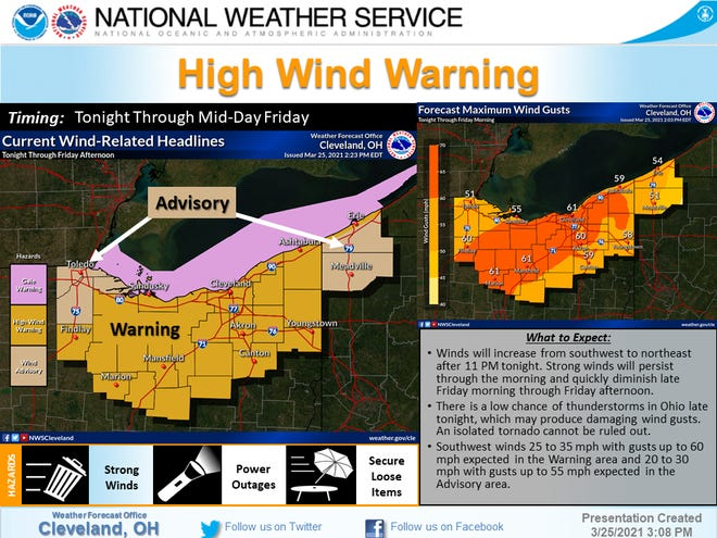 The National Weather Service in Cleveland issued high wind warnings across northern Ohio through midday Friday. The wind gusts could reach 60 mph.