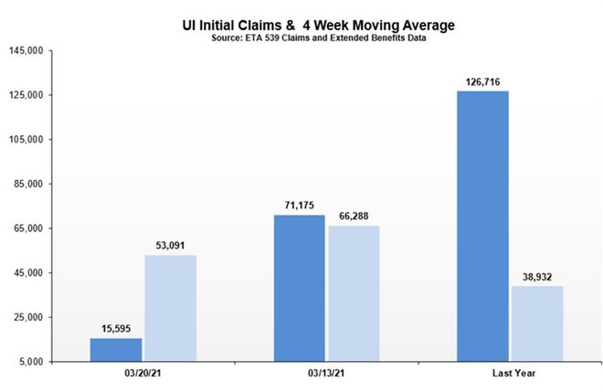The chart shows the number of new unemployment claims compared to on one week ago and one year ago.