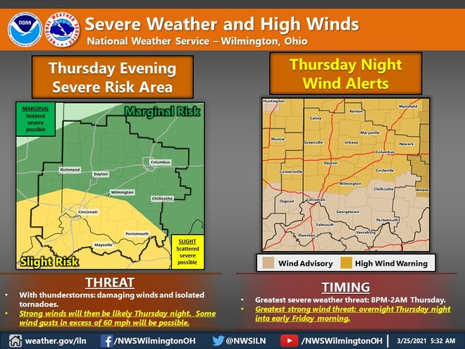 The severe weather potential Thursday evening will be immediately followed by very strong winds overnight.