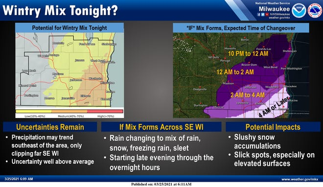 Forecasters continue to watch for the possibility of a wintry mix of weather overnight in southeast Wisconsin.